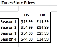 The price for Castle on iTunes US and iTunes UK